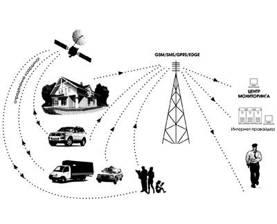 схема работы сотовой связи.
